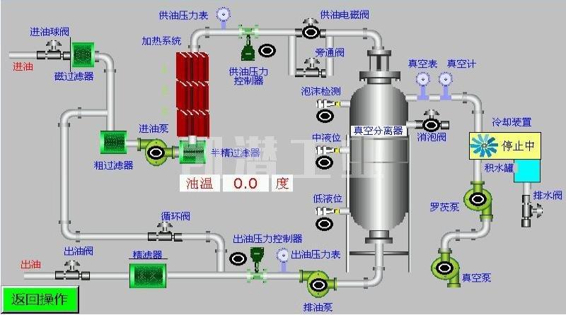 液压油真空滤油机流程.jpg